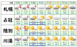 北海道気温